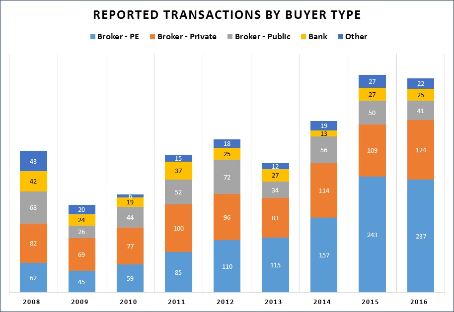 Insurance agency mergers and acquisitions, US and Canada, by buyer type, 2008-2016. (Source: OPTIS Partners)