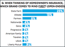 Source: Rocket Fuel Insurance Study 2Q2014