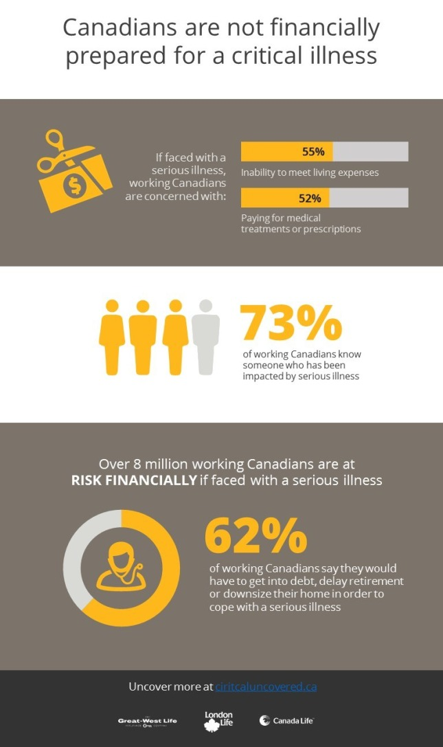 Infographic: Canadians are not financially prepared for a critical illness (CNW Group/London Life Insurance Company)