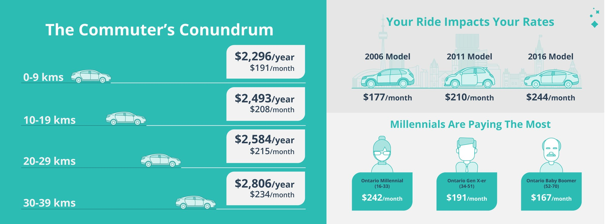 What's Truly Impacting Ontario's Car Insurance Rates?