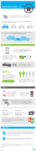 Distracted driving in B.C. infographic (Insurance Corporation of British Columbia)