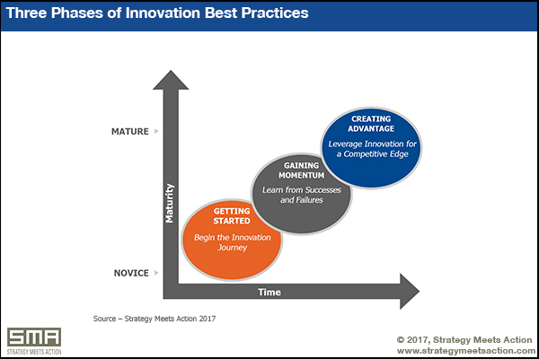 Three Phases of Innovation Best Practices