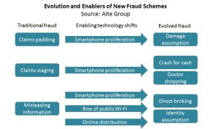 Evolution and Enablers of New Fraud Schemes (Aite Group)