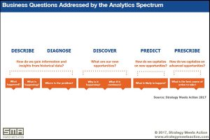 Business questions address by the SMA Data and Analytics Spectrum