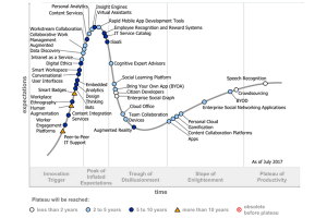 Hype Cycle for the Digital Workplace, 2017 (Gartner, July 2017)