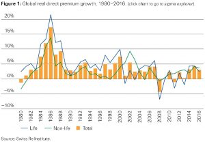 Figure 1: Global Real Direct Premium Growth, 1980-2016