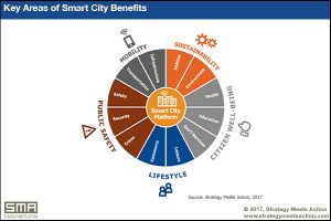 Key Areas of Smart City Benefits (Strategy Meets Action)