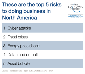 Top business risks in North America – World Economic Forum's 2017 Executive Opinion Survey (Zurich NA)