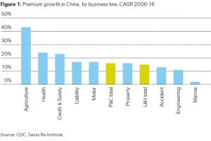 Figure 1: Premium growth in China, by business line, CAGR 2006-16