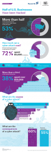 Cyber attack infographic (Hartford Steam Boiler, Munich RE)