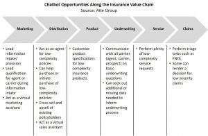 Chatbot opportunities along the insurance value chain (Aite Group)