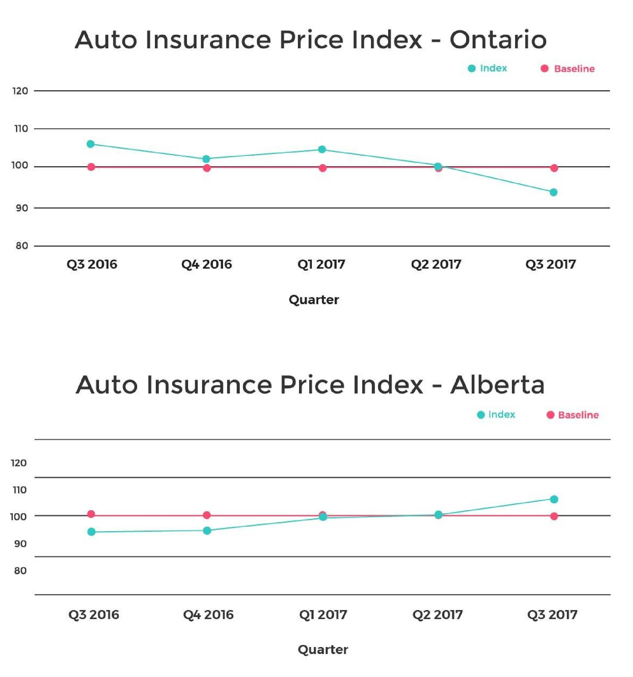 Auto Insurance Rates Dropping In Ontario, Rising In