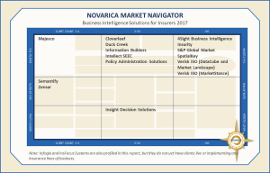 Business Intelligence Solutions for Insurers 2017: Novarica Market Navigator