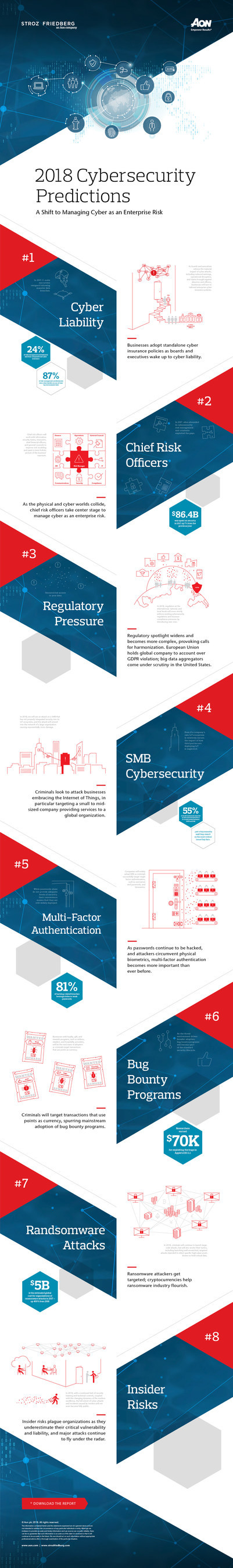 Aon plc 2018 Cybersecurity Predictions Infographic