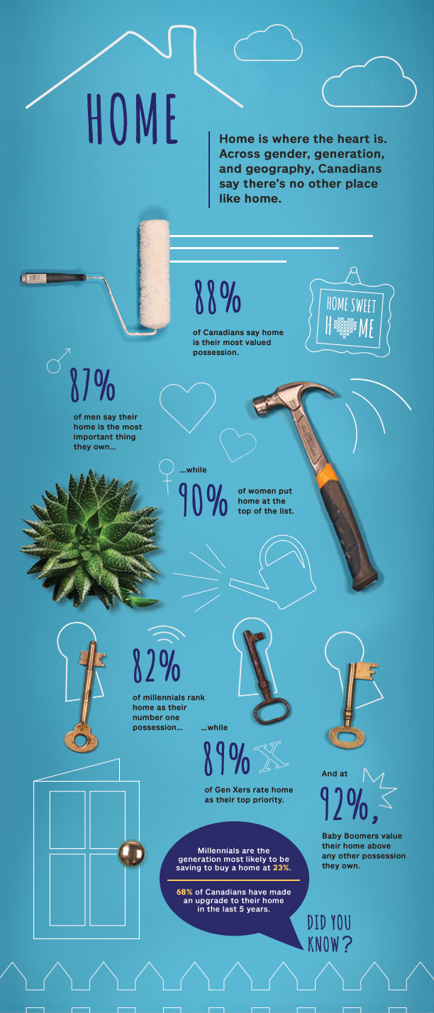 What Canadians Value Most: Home - Most Valuable Possessions survey by Allstate Canada