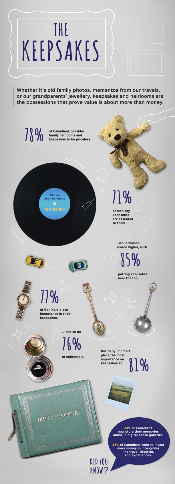 What Canadians Value Most: Keepsakes - Most Valuable Possessions survey by Allstate Canada