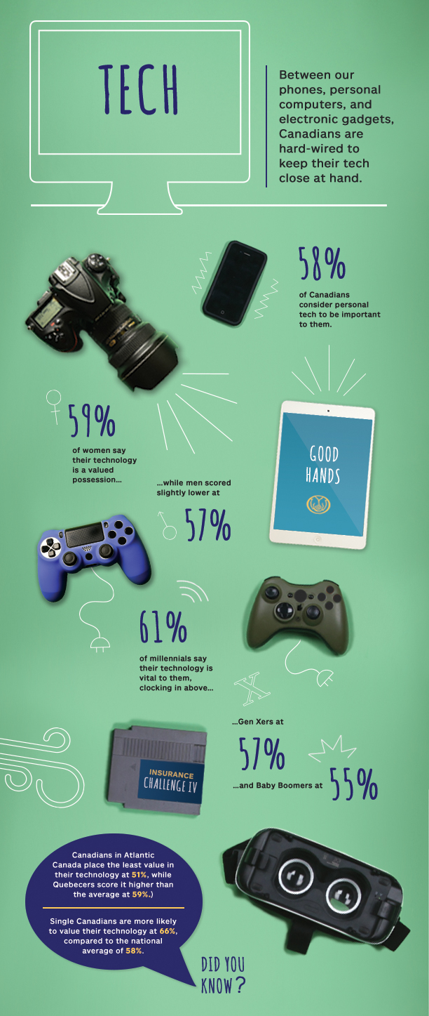 What Canadians Value Most: Technology - Most Valuable Possessions survey by Allstate Canada
