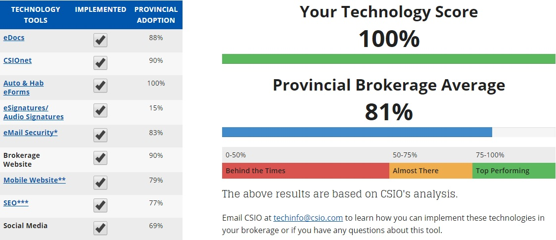 CSIO Technology Scorecard Update