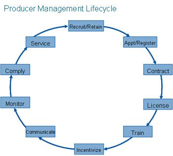 Producer Management Lifecycle