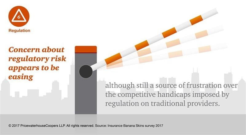 Insurers less concerned about regulation (PwC)