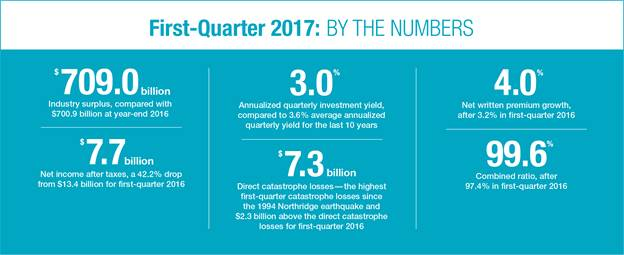 First quarter 2017: By the Numbers (Property/Casualty Insurance Results: First-Quarter 2017, ISO & PCI)