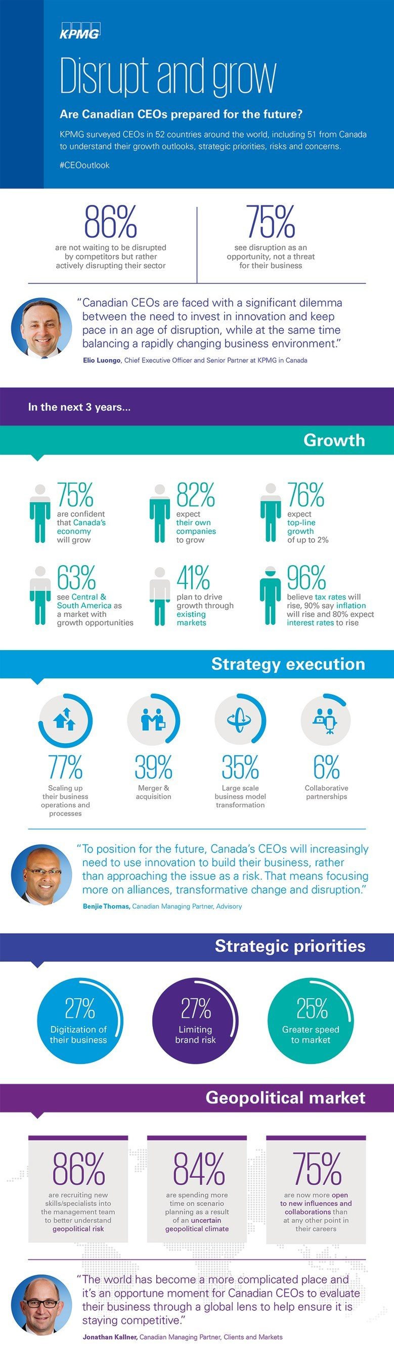 [Infographic] Disrupt and grow: 2017 Canadian CEO Outlook, KPMG LLP