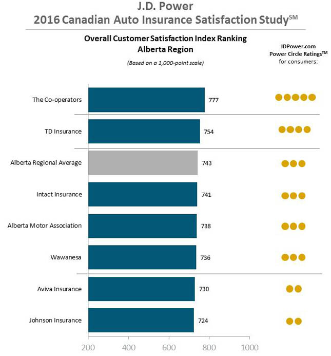 J.D. Power 2015 Canadian auto insurance customer satisfaction rankings - Alberta region
