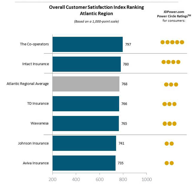 J.D. Power 2015 Canadian auto insurance customer satisfaction rankings - Atlantic region