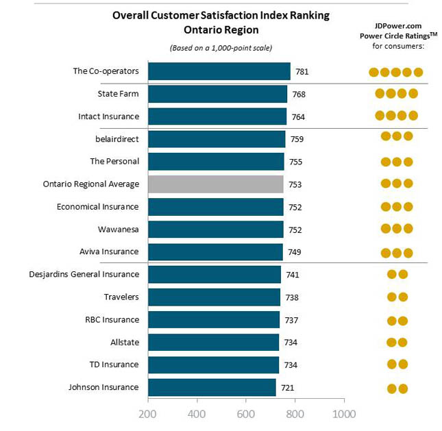 J.D. Power 2015 Canadian auto insurance customer satisfaction rankings - Ontario region