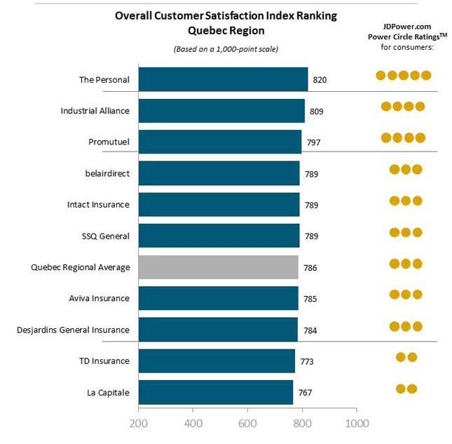 J.D. Power 2015 Canadian auto insurance customer satisfaction rankings - Quebec region