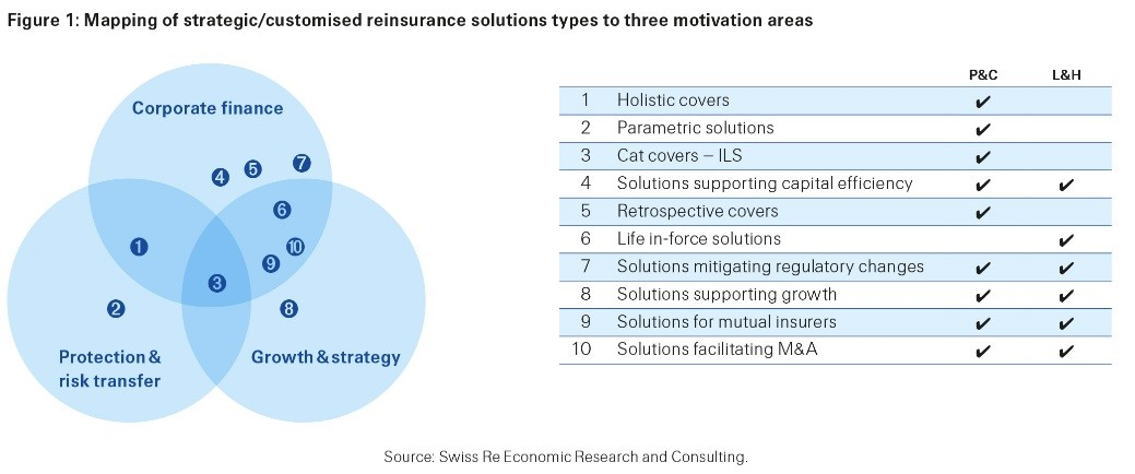 Figure 1: Mapping of strategic/customized reinsurance solutions types to three motivation areas (click for high resolution)