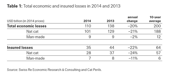 Table 1: Total economic and insured losses in 2014 and 2013