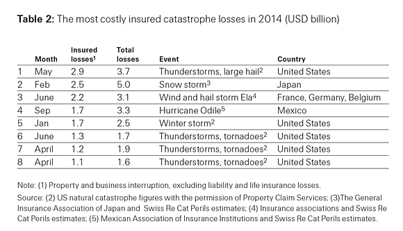 Table 2: Most costly insured catatsrophe losses in 2014 (USD billions)