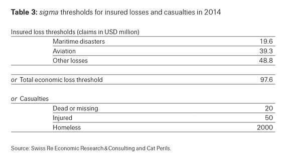 Table 3: sigma thresholds for insured losses and casualties in 2014