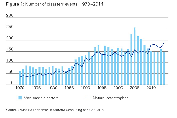 Figure 1: Number of disaster events, 1970-2014