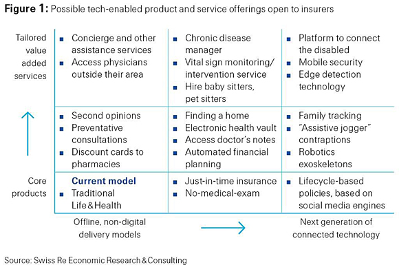 Possible tech-enabled product and service offerings open to insurers