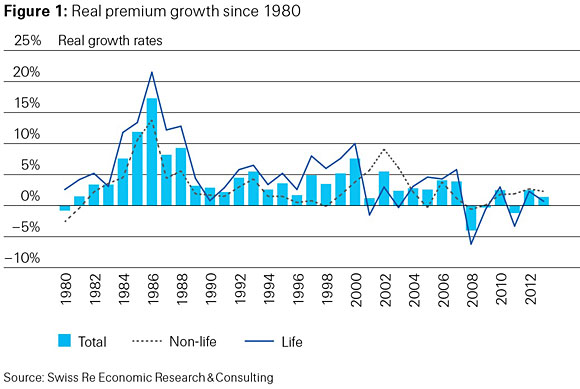 Figure 1: Real premium growth since 1980