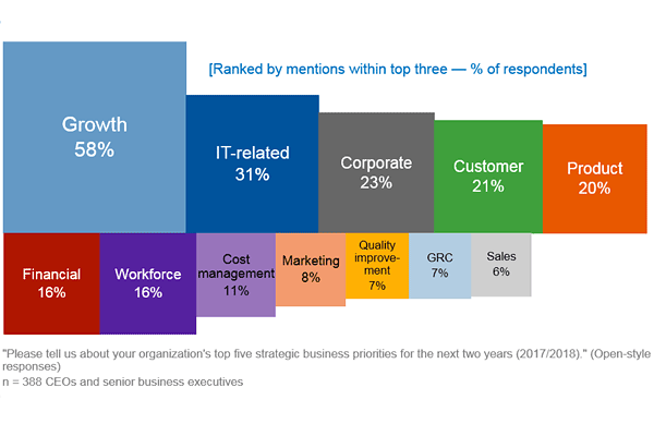 Figure 1: CEO Top Business Priorities for 2017 and 2018