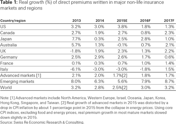 Economic and insurance market growth in SSA