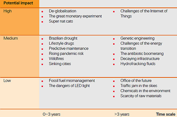 Overview of the 21 new emerging risks and their potential impact over time