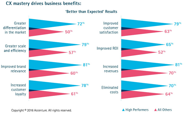 CX mastery drives business benefits