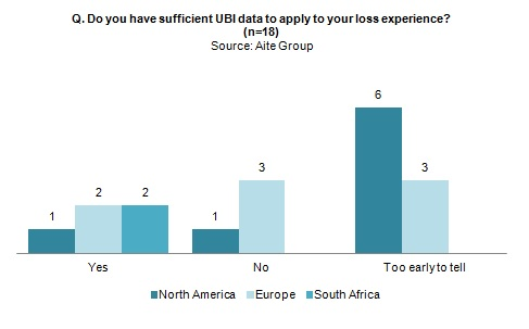 Q: Do you have sufficient UBI data to apply to your loss experience?