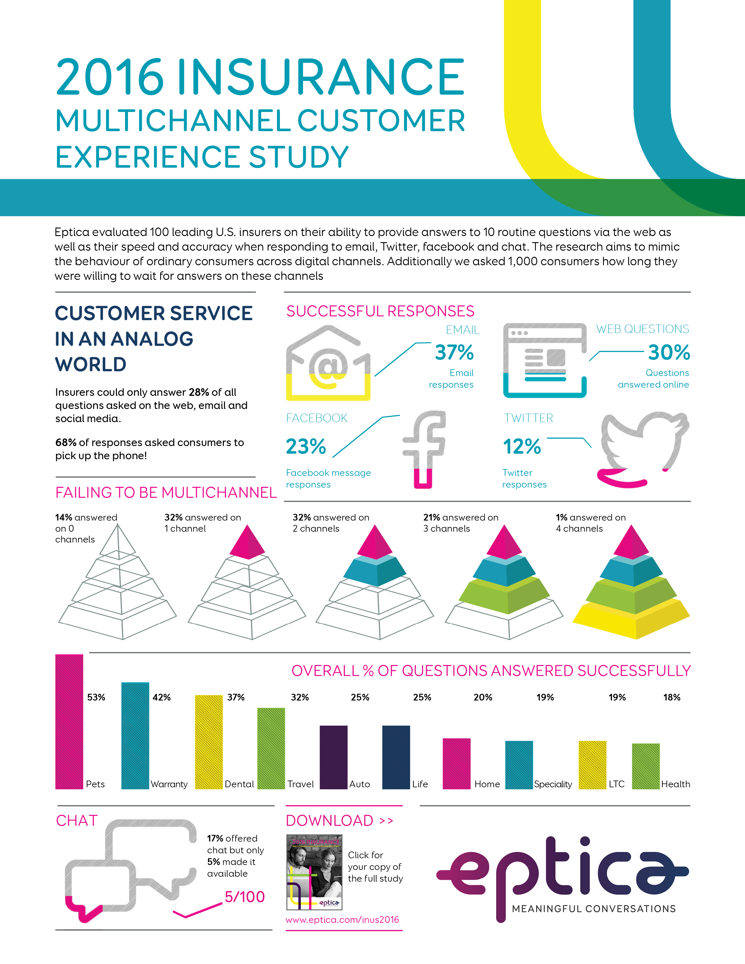 2016 Eptica Insurance Multichannel Customer Experience Study
