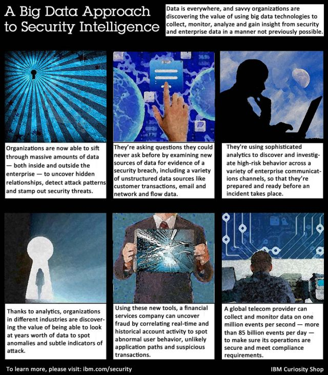 A Big Data Approach to Security Intelligence - IBM