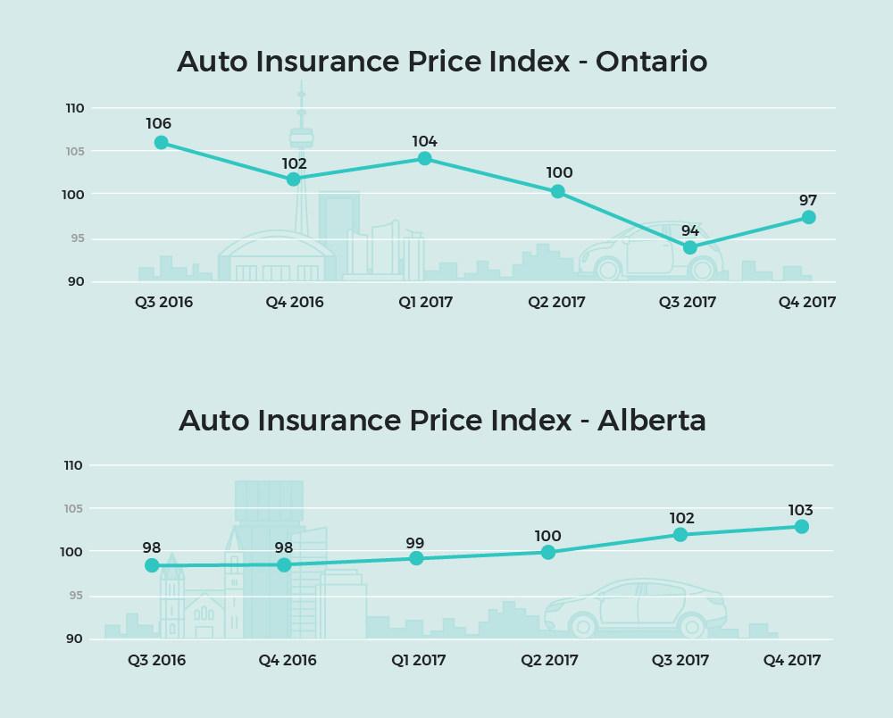 Car Insurance Prices Rise in Alberta, Decline in Ontario ...