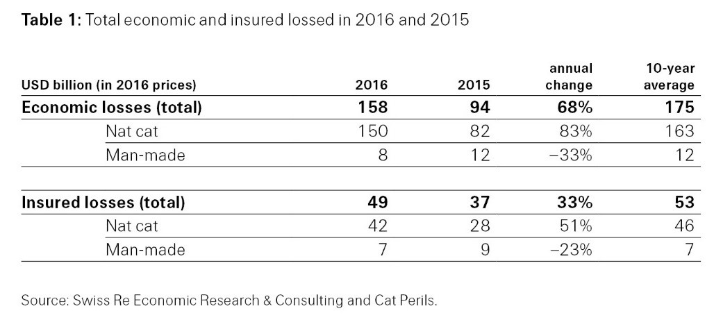 Table 1: Total economic and insured losses in 2016 and 2015