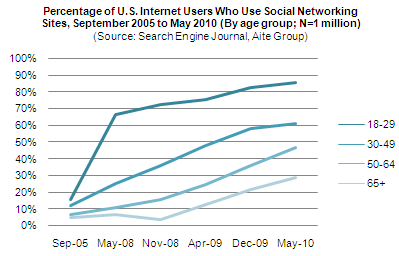 Percentage of U.S. Internet Users Who Use Social Networking Sites, September 2005 to May 2010