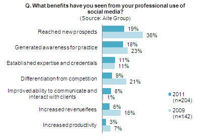 What benefits have you seen from your professional use of social media?