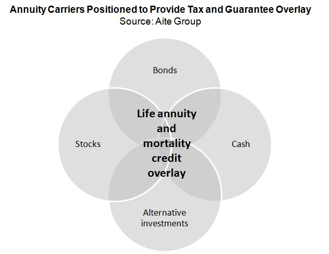 Annuity carriers positioned to provide tax and guarantee overlay