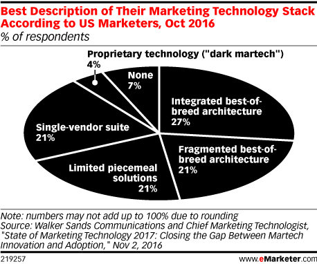 Best Description of Their Marketing Technology Stack According to US Marketers, Oct 2016 (% of respondents)